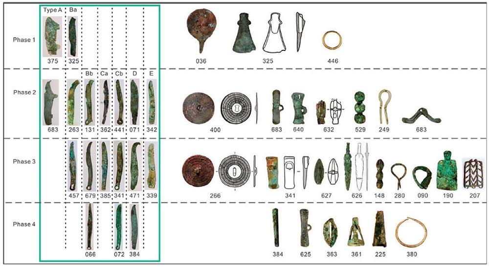 tianshanbeilu-cemetery-chronology-bronze-artifacts