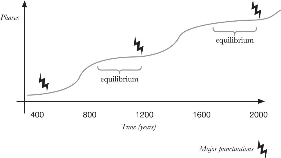 english-language-history-equilibrium