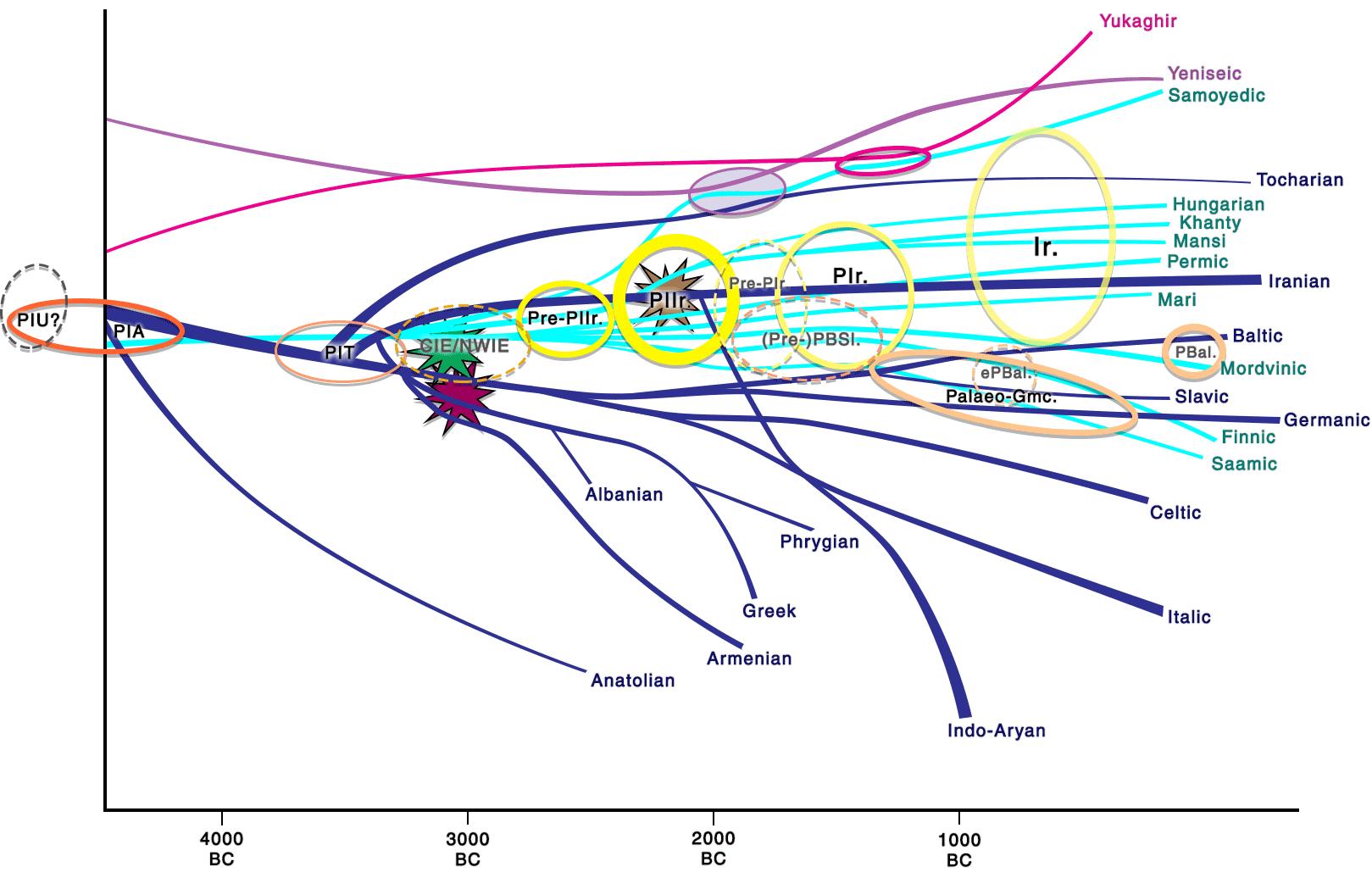 uralic-indo-european-contacts-plot