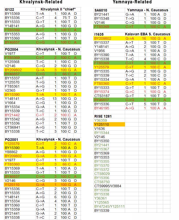 haplogroup-r-v1636-khvalynsk-yamnaya
