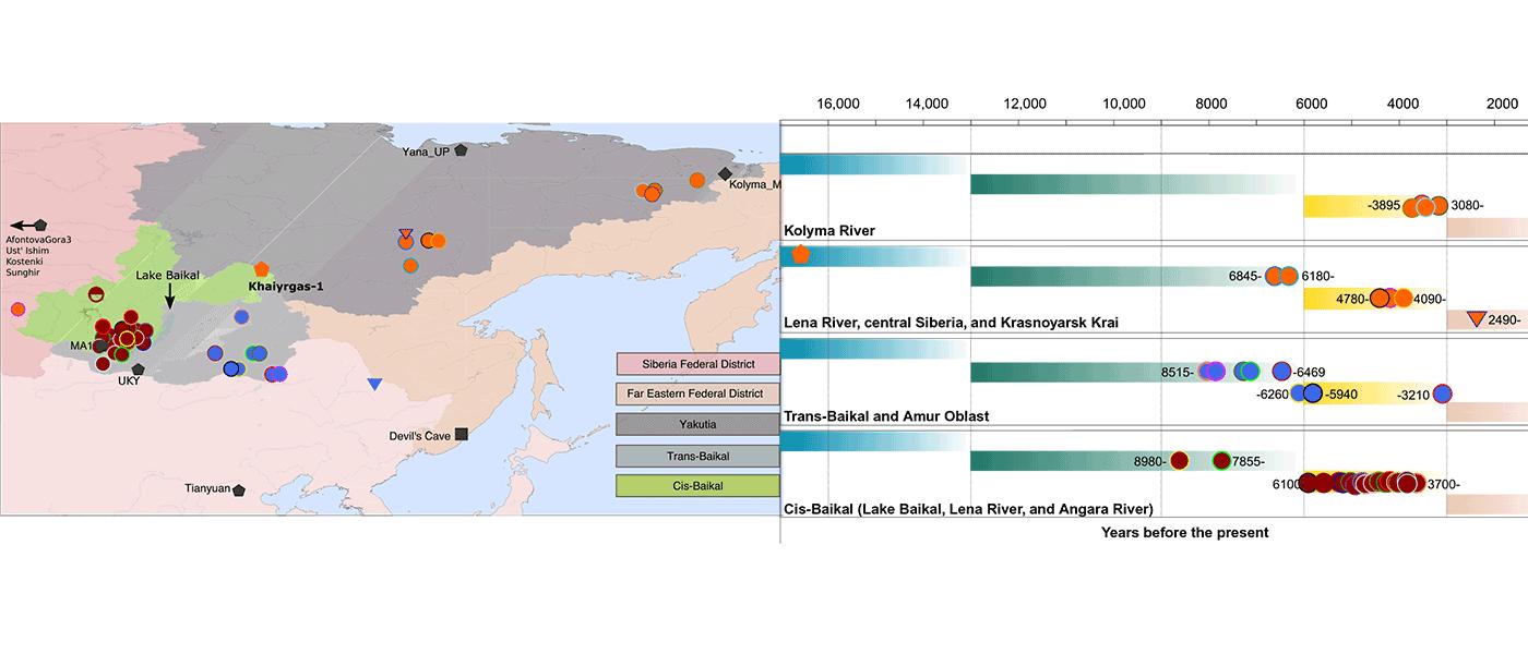 Haplogroup N-L708 & Q-L53 hotspot, around Lake Baikal