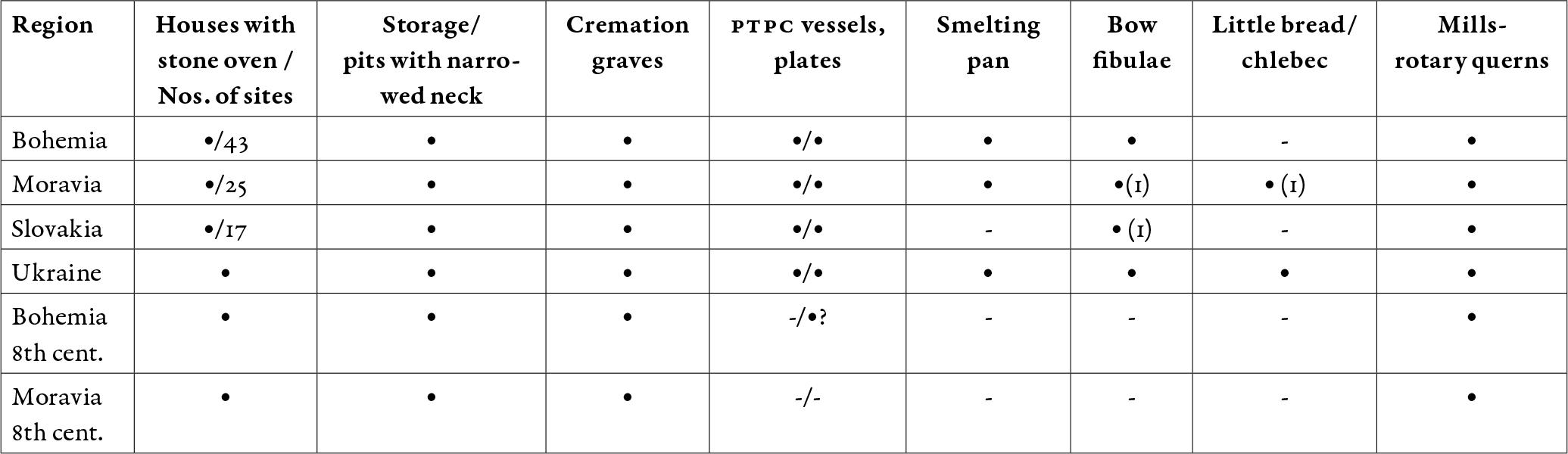 prague-type-pottery-culture-continuity-bohemia-moravia