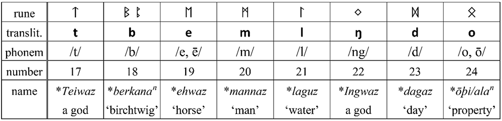 rune-alphabet