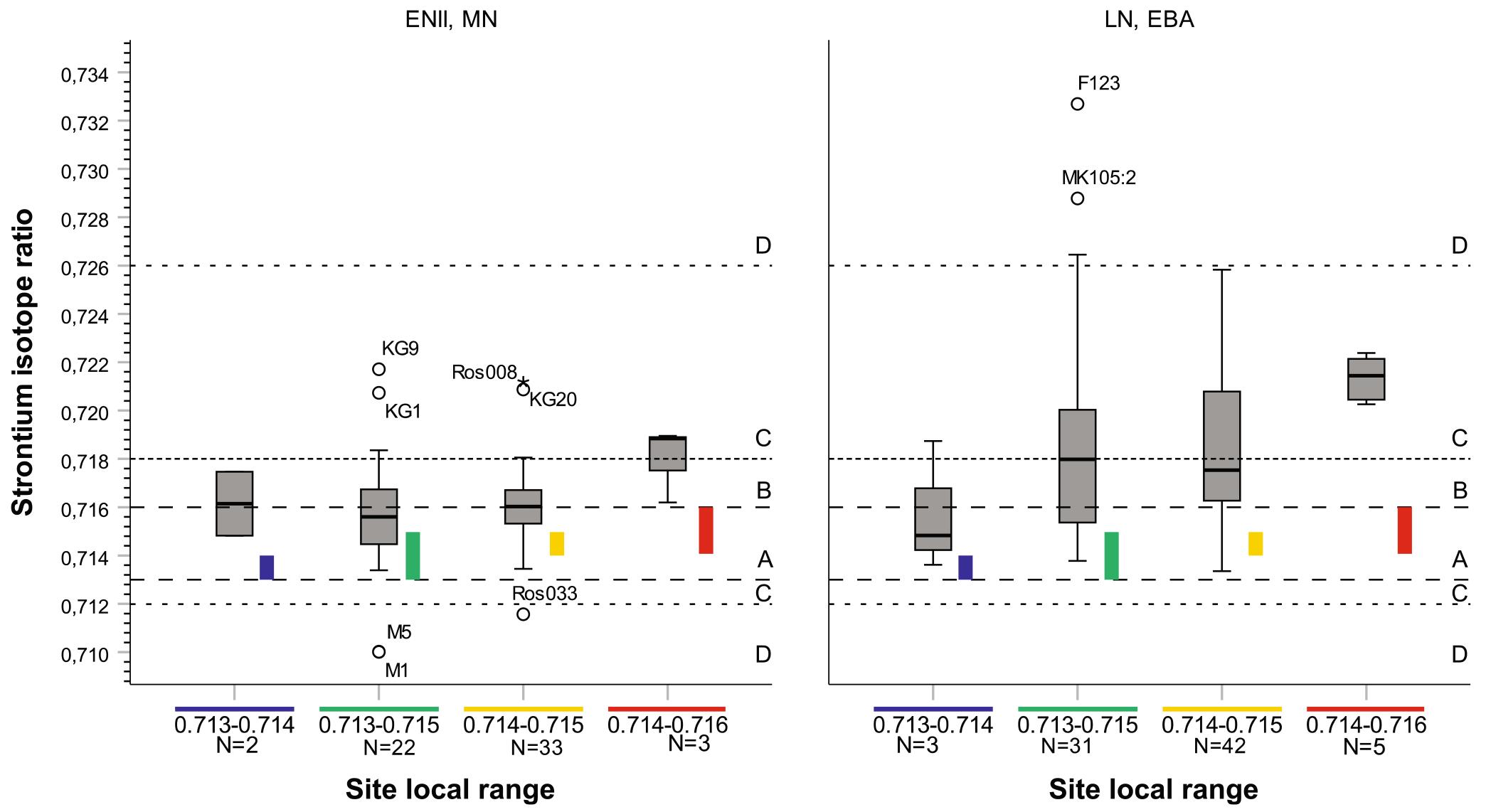 isotope-ratio-sites-vastergotland