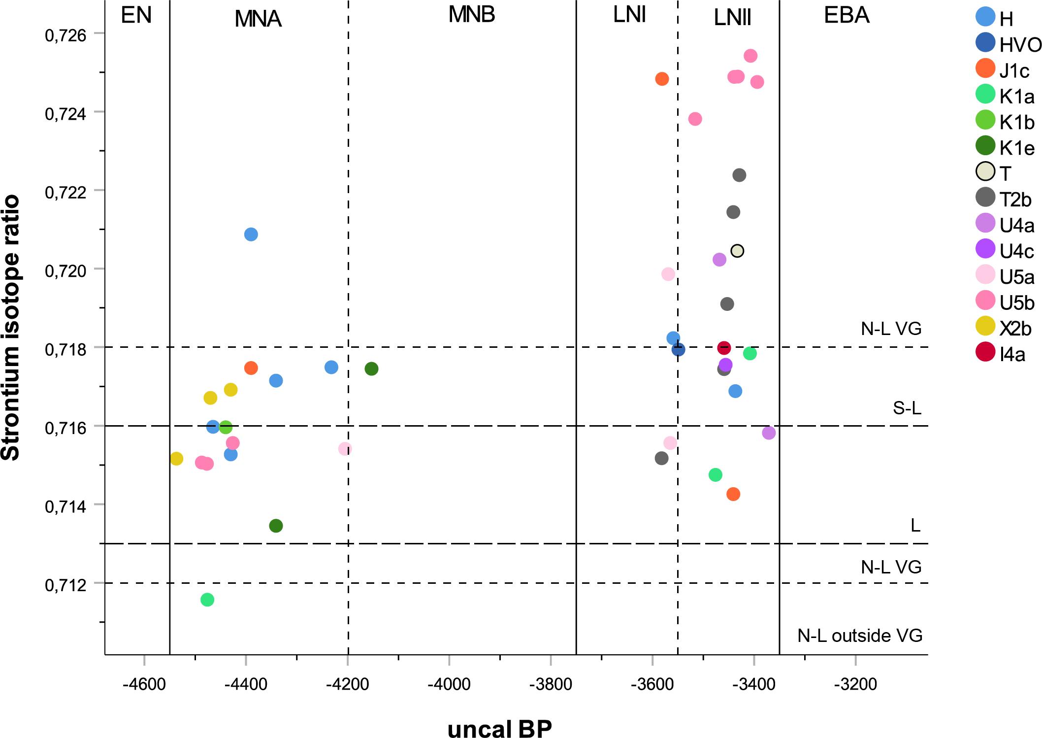 mtdna-haplogroup-ratio-vastergotland