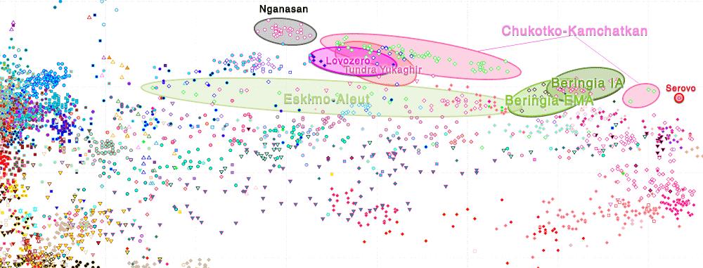 pca-ancient-eurasia-siberia