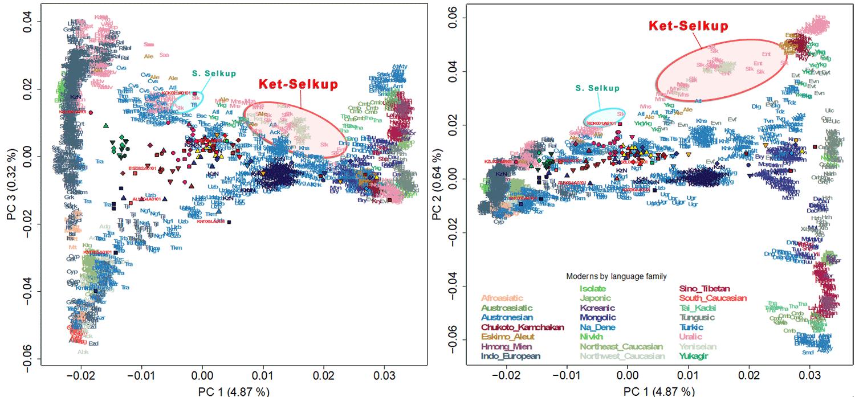 pca-modern-iron-age-scythians-sakas-sarmatians-sarga-pc1-pc3