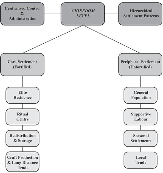 trans-urals-chiefdom-social-organization