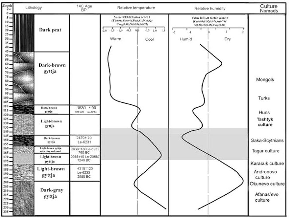 palaeoclimate-geochemical-minusinsk-basin