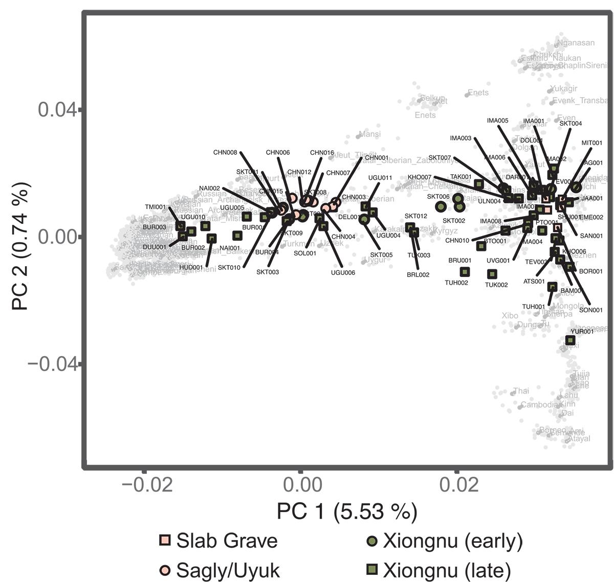 pca-mongolia-early-iron-age-scythian-slab-grave